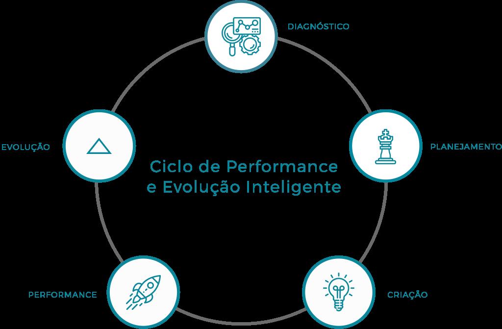 Ciclo de Performance e Ecolução Inteligente